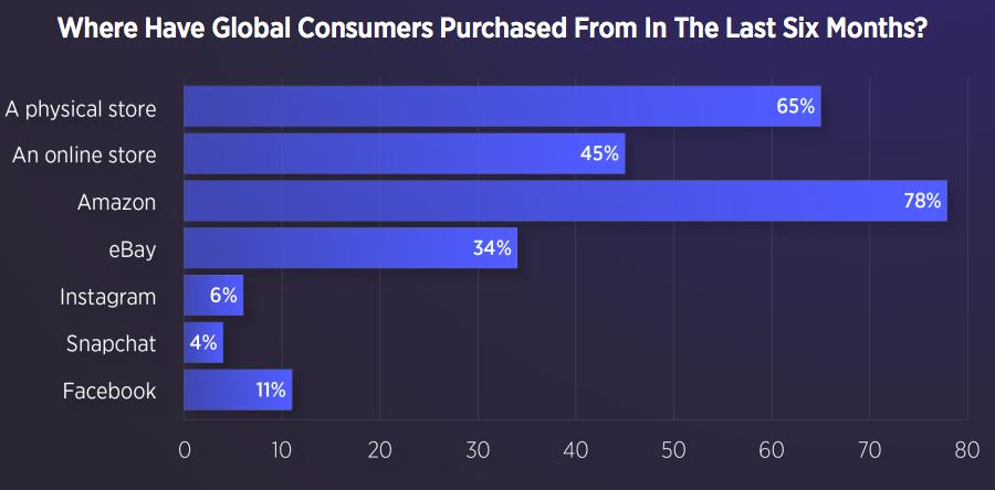 Retail consumers trends 2019