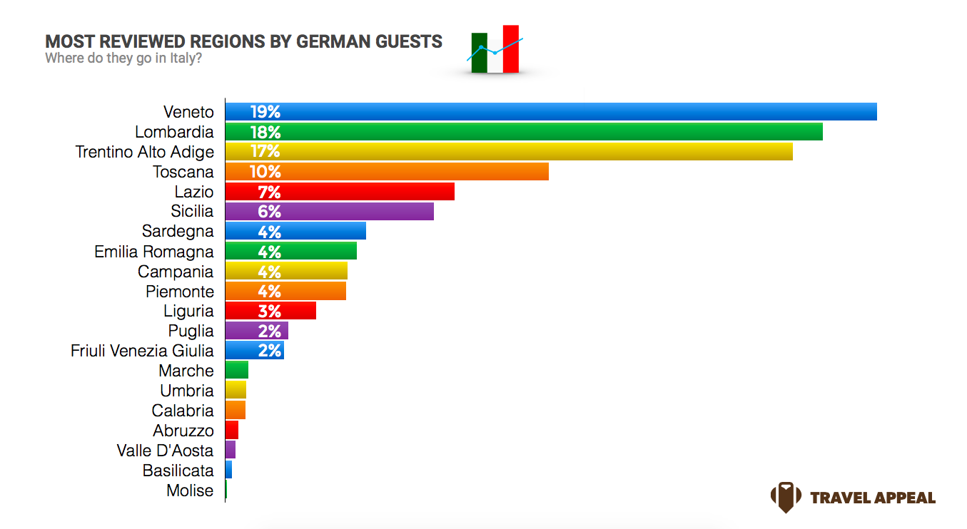 Italy Sentiment - Focus on German travellers